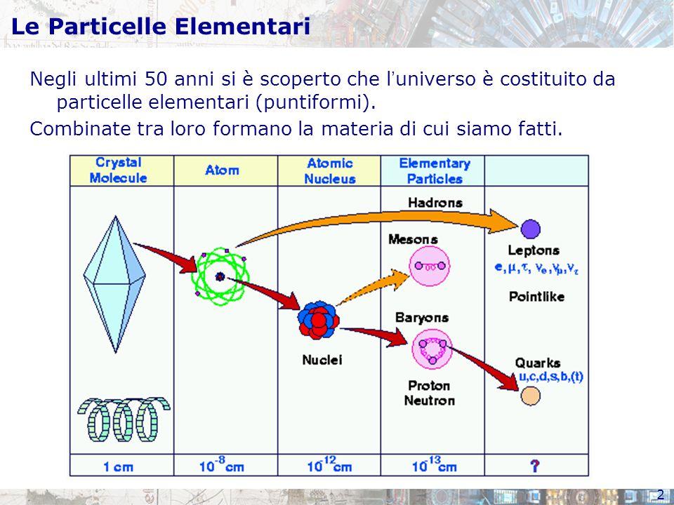 2 Le Particelle Elementari Negli ultimi 50 anni si è scoperto che l ' universo è costituito da particelle elementari (puntiformi). Combinate tra loro