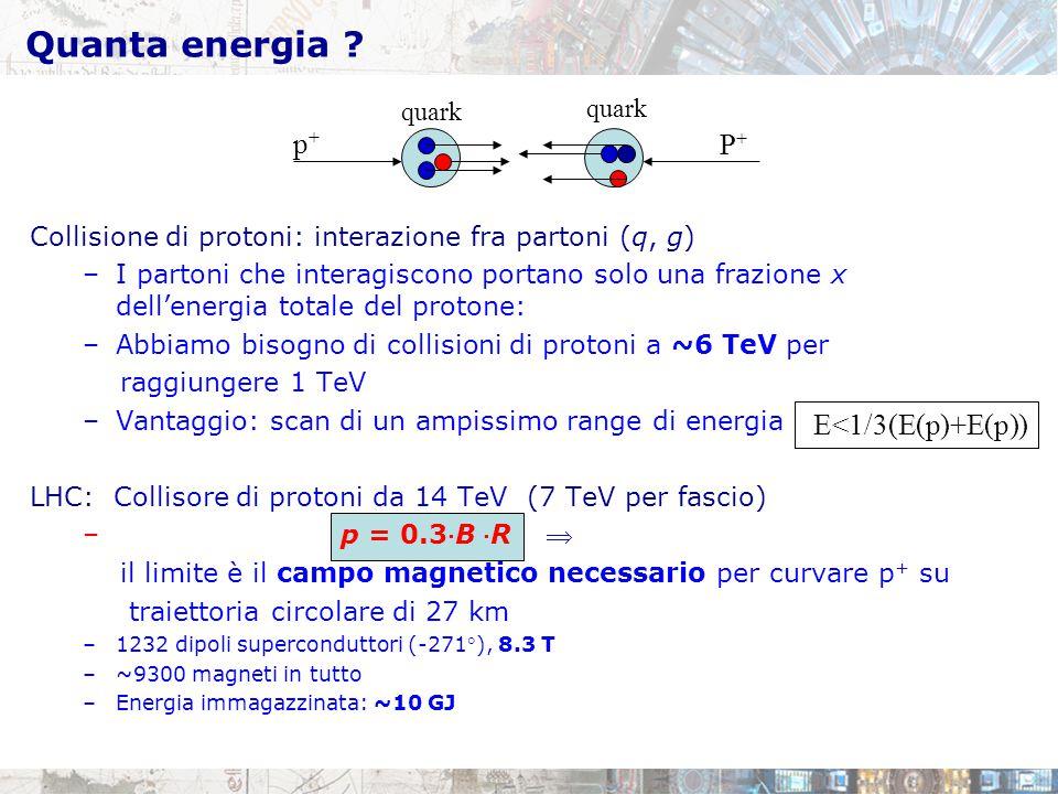 Quanta energia ? Collisione di protoni: interazione fra partoni (q, g) –I partoni che interagiscono portano solo una frazione x dell'energia totale de