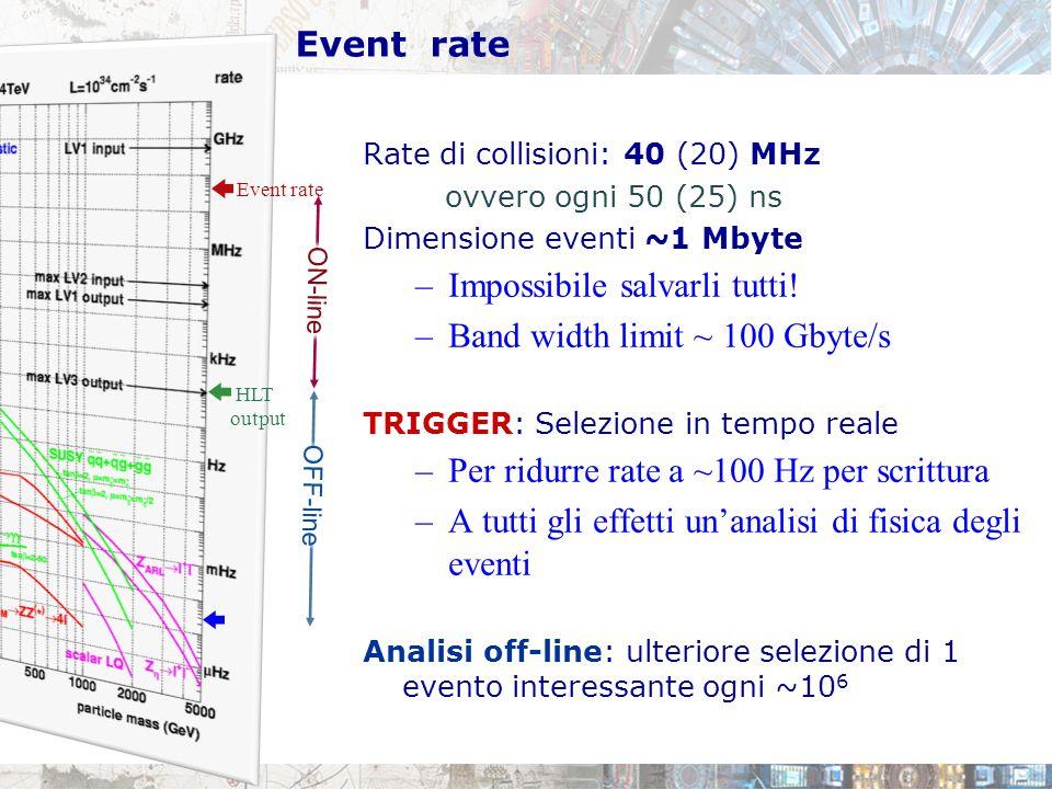 Event rate Rate di collisioni: 40 (20) MHz ovvero ogni 50 (25) ns Dimensione eventi ~1 Mbyte –Impossibile salvarli tutti! –Band width limit ~ 100 Gbyt