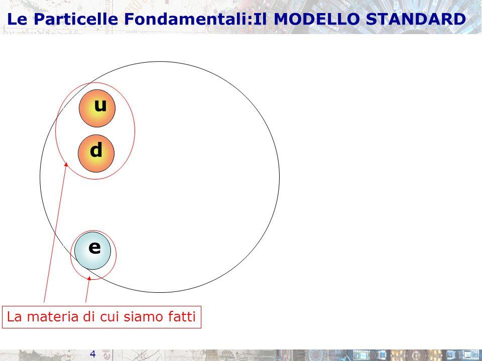 4 Le Particelle Fondamentali:Il MODELLO STANDARD u d e La materia di cui siamo fatti