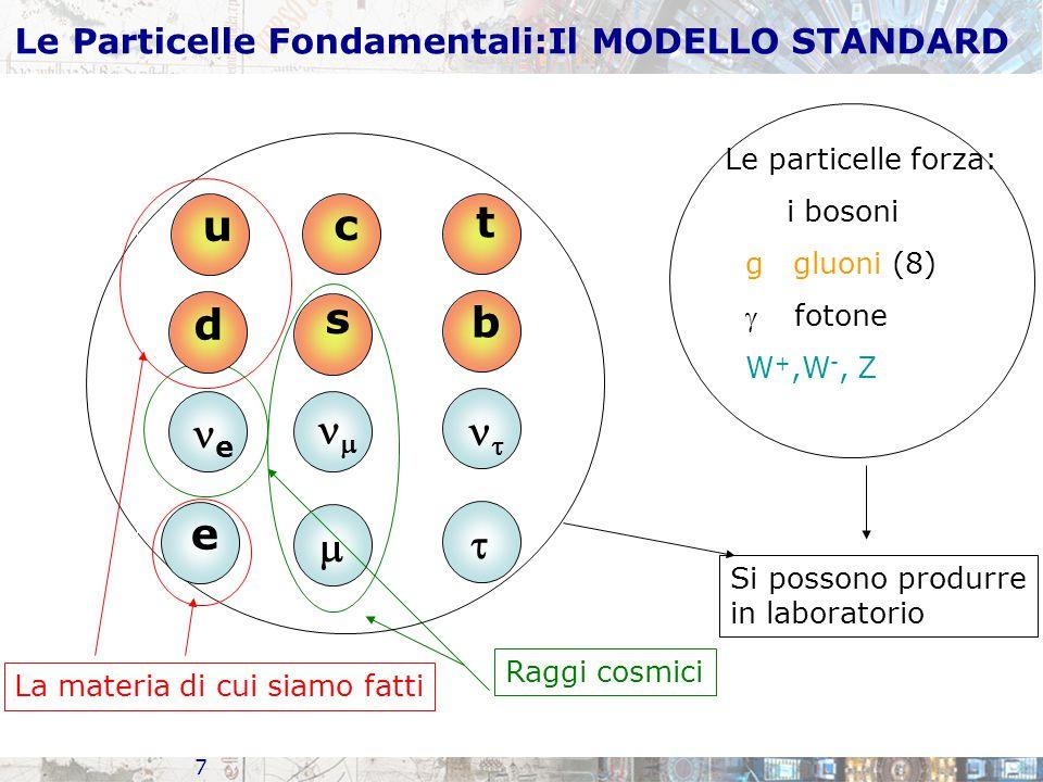 7 s  e  Raggi cosmici c t b   Le particelle forza: i bosoni g gluoni (8)  fotone W +,W -, Z Si possono produrre in laboratorio u d e La materia