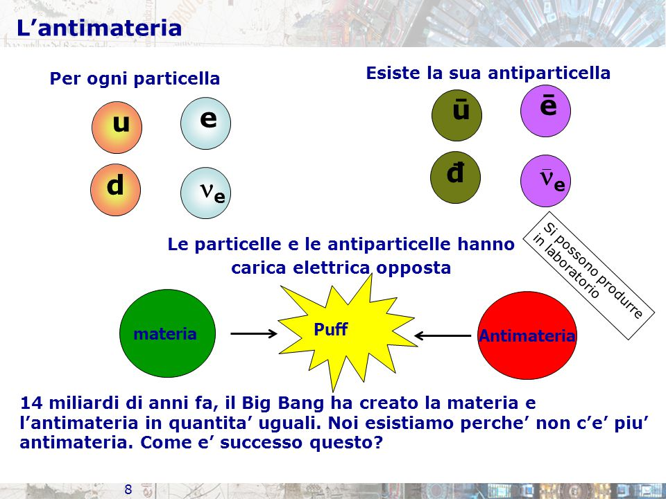 L'antimateria 8 Per ogni particella Esiste la sua antiparticella u d e e ū đ ē e  Le particelle e le antiparticelle hanno carica elettrica opposta 14