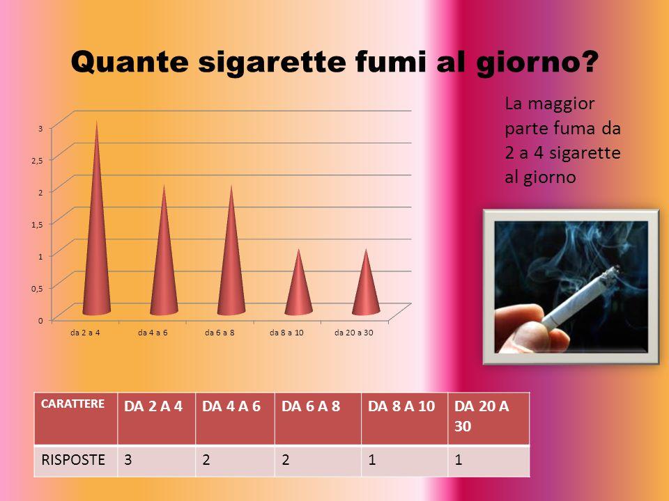 A quanti anni hai iniziato a fumare? Da 11 a 14Da 14 a 17Da 17 a 20Da 20 a 23 2430 La maggior parte degli intervistati ha iniziato a fumare da 14 a 17