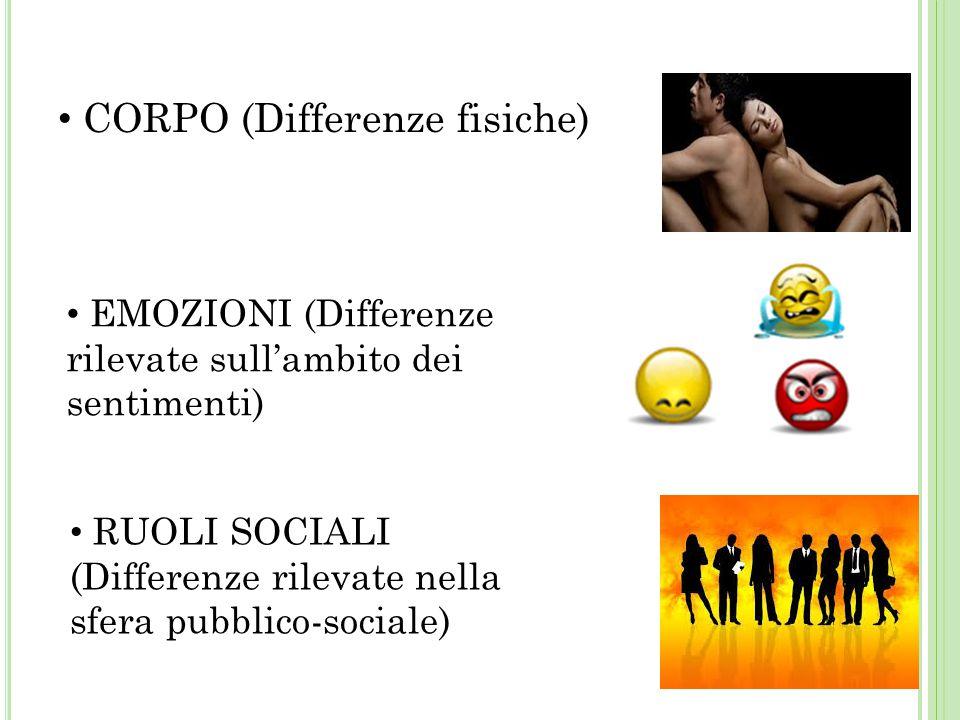 CORPO (Differenze fisiche) EMOZIONI (Differenze rilevate sull'ambito dei sentimenti) RUOLI SOCIALI (Differenze rilevate nella sfera pubblico-sociale)