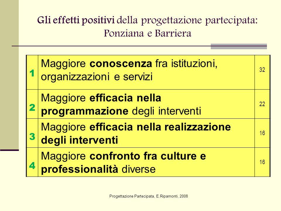 Gli effetti positivi della progettazione partecipata: Ponziana e Barriera 1 Maggiore conoscenza fra istituzioni, organizzazioni e servizi 32 2 Maggior