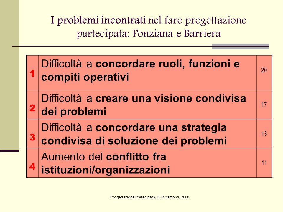 I problemi incontrati nel fare progettazione partecipata: Ponziana e Barriera 1 Difficoltà a concordare ruoli, funzioni e compiti operativi 20 2 Diffi