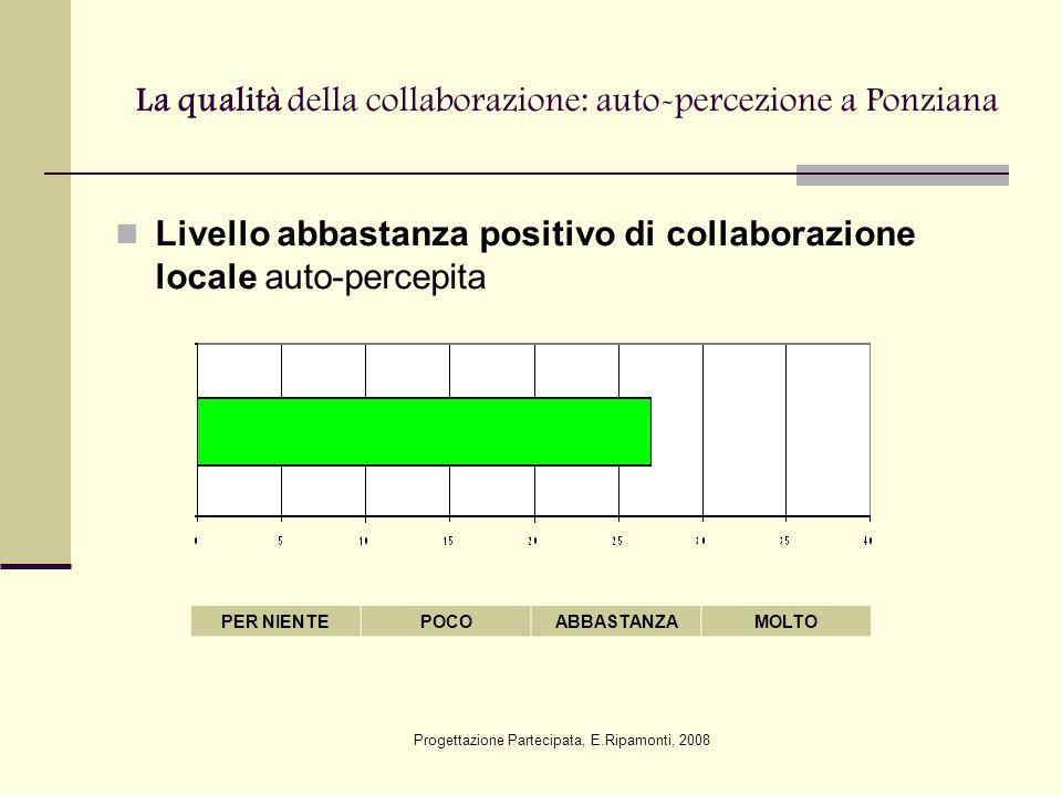 La qualità della collaborazione: auto-percezione a Ponziana Livello abbastanza positivo di collaborazione locale auto-percepita PER NIENTEPOCOABBASTANZAMOLTO Progettazione Partecipata, E.Ripamonti, 2008