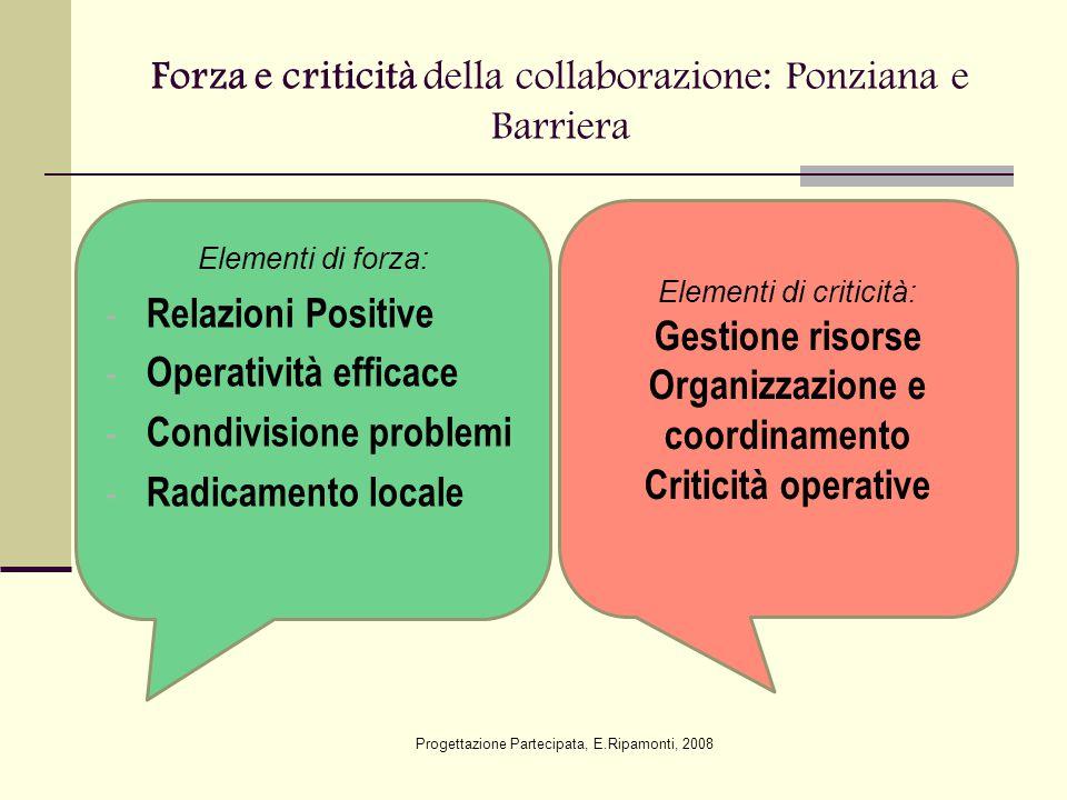 Forza e criticità della collaborazione: Ponziana e Barriera Elementi di criticità: Gestione risorse Organizzazione e coordinamento Criticità operative