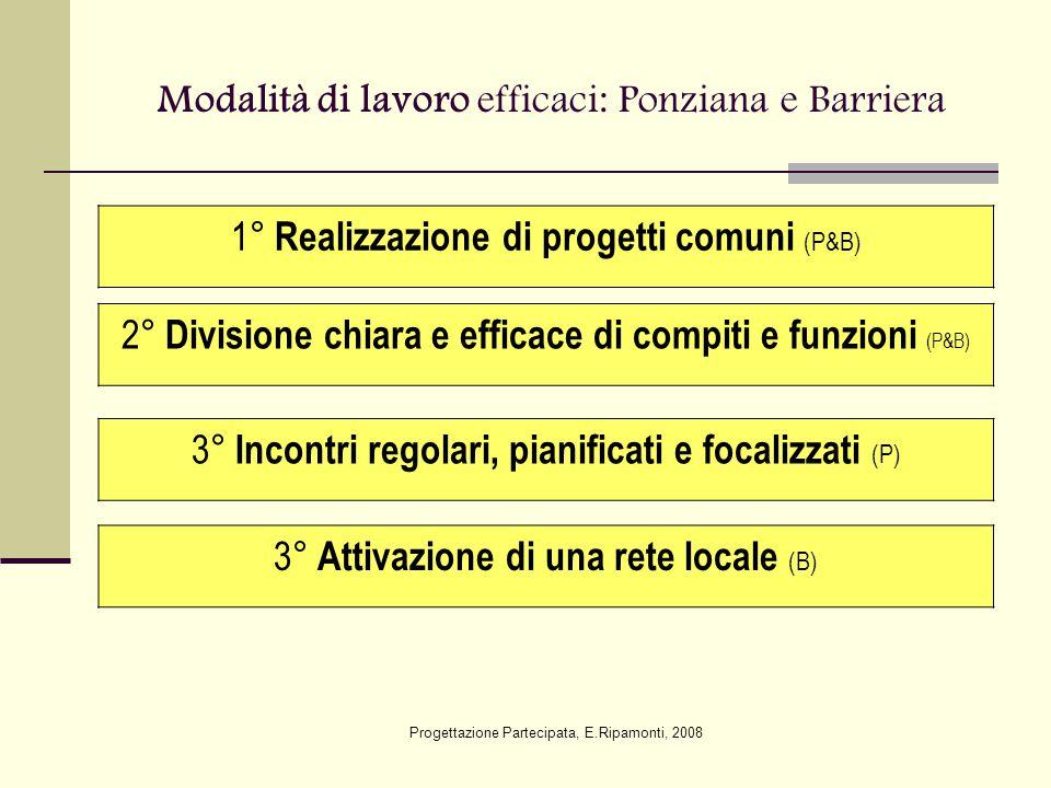 Modalità di lavoro efficaci: Ponziana e Barriera 1° Realizzazione di progetti comuni (P&B) 2° Divisione chiara e efficace di compiti e funzioni (P&B)