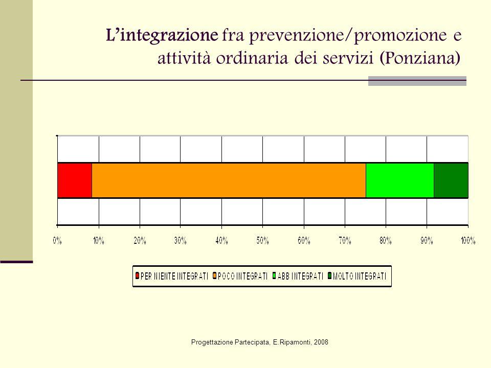 L'integrazione fra prevenzione/promozione e attività ordinaria dei servizi (Ponziana) Progettazione Partecipata, E.Ripamonti, 2008