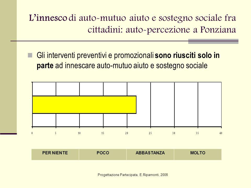 L'innesco di auto-mutuo aiuto e sostegno sociale fra cittadini: auto-percezione a Ponziana Gli interventi preventivi e promozionali sono riusciti solo