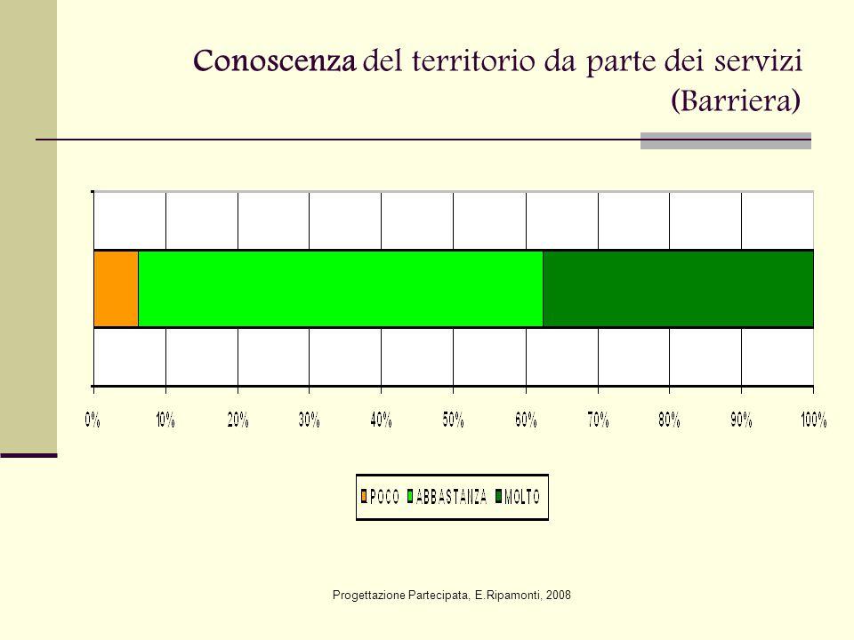 Conoscenza del territorio da parte dei servizi (Barriera) Progettazione Partecipata, E.Ripamonti, 2008