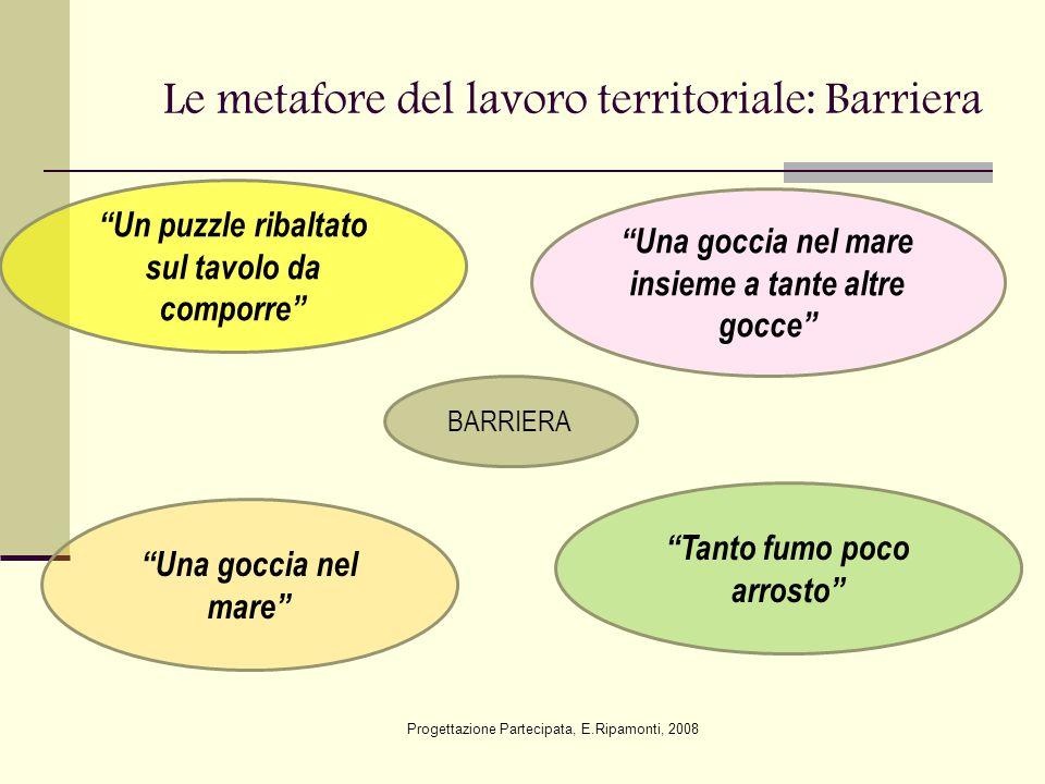 """Le metafore del lavoro territoriale: Barriera Progettazione Partecipata, E.Ripamonti, 2008 BARRIERA """"Una goccia nel mare insieme a tante altre gocce"""""""