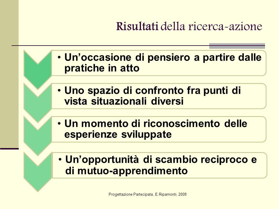 Risultati della ricerca-azione Un'occasione di pensiero a partire dalle pratiche in atto Uno spazio di confronto fra punti di vista situazionali diver