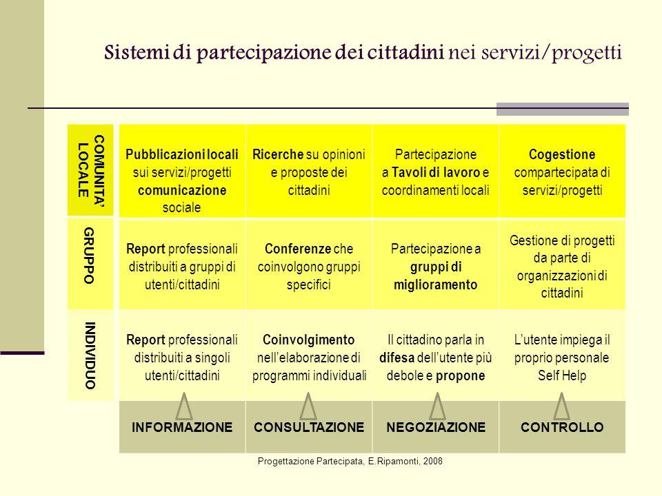 Sistemi di partecipazione dei cittadini nei servizi/progetti Progettazione Partecipata, E.Ripamonti, 2008 Pubblicazioni locali sui servizi/progetti co