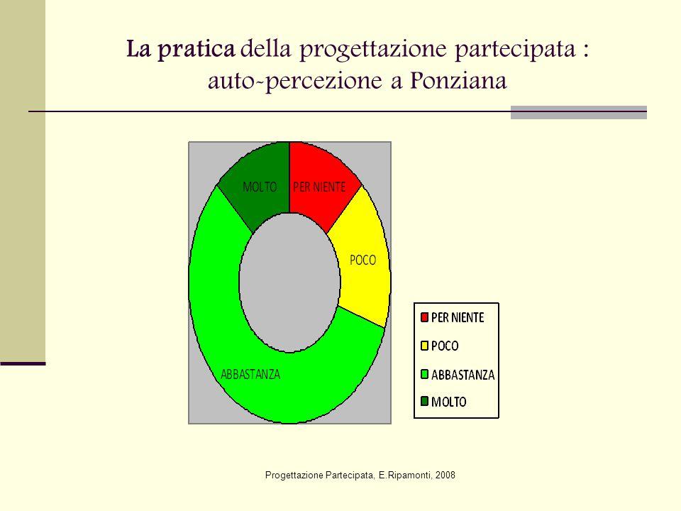 La pratica della progettazione partecipata a Ponziana E' critica perché: - C'è autoreferenzialità degli enti - C'è scarso coinvolgimento dei cittadini E' positiva perché: - C'è consapevolezza della necessità di cooperare - C'è condivisione e collaborazione Progettazione Partecipata, E.Ripamonti, 2008
