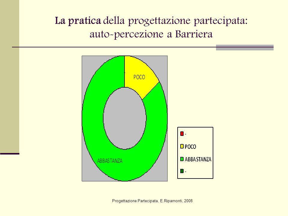 La pratica della progettazione partecipata a Barriera E' critica perché: - C'è disinteresse delle istituzioni - C'è scarsità di risorse economiche E' positiva perché: - C'è maggiore efficacia nell'azione - C'è motivazione e impegno Progettazione Partecipata, E.Ripamonti, 2008