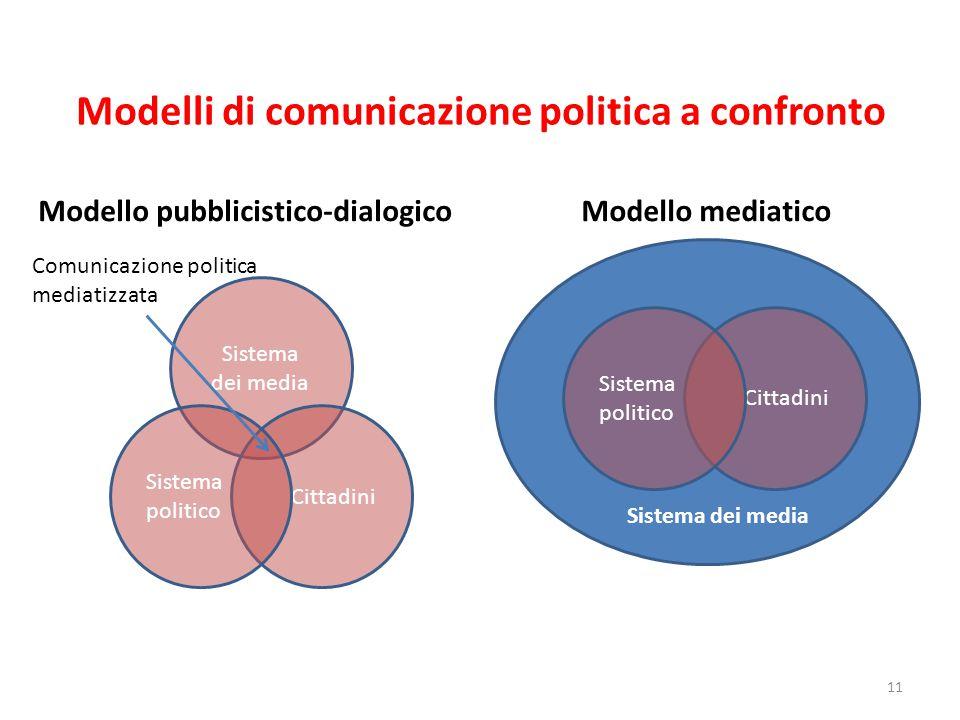 Modelli di comunicazione politica a confronto 11 Sistema dei media Cittadini Sistema politico Comunicazione politica mediatizzata Modello pubblicistic