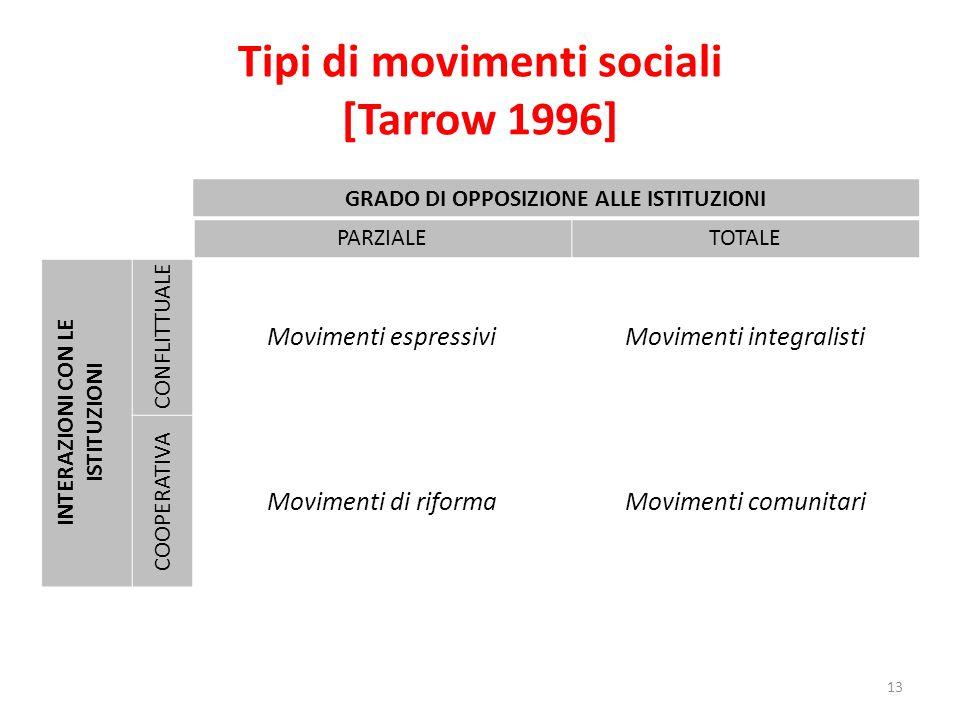 Tipi di movimenti sociali [Tarrow 1996] 13 GRADO DI OPPOSIZIONE ALLE ISTITUZIONI PARZIALETOTALE INTERAZIONI CON LE ISTITUZIONI CONFLITTUALE Movimenti