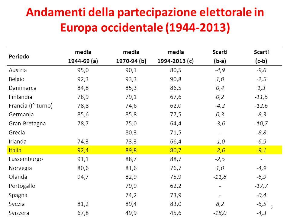 Andamenti della partecipazione elettorale in Europa occidentale (1944-2013) 6 Periodo media 1944-69 (a) media 1970-94 (b) media 1994-2013 (c) Scarti (