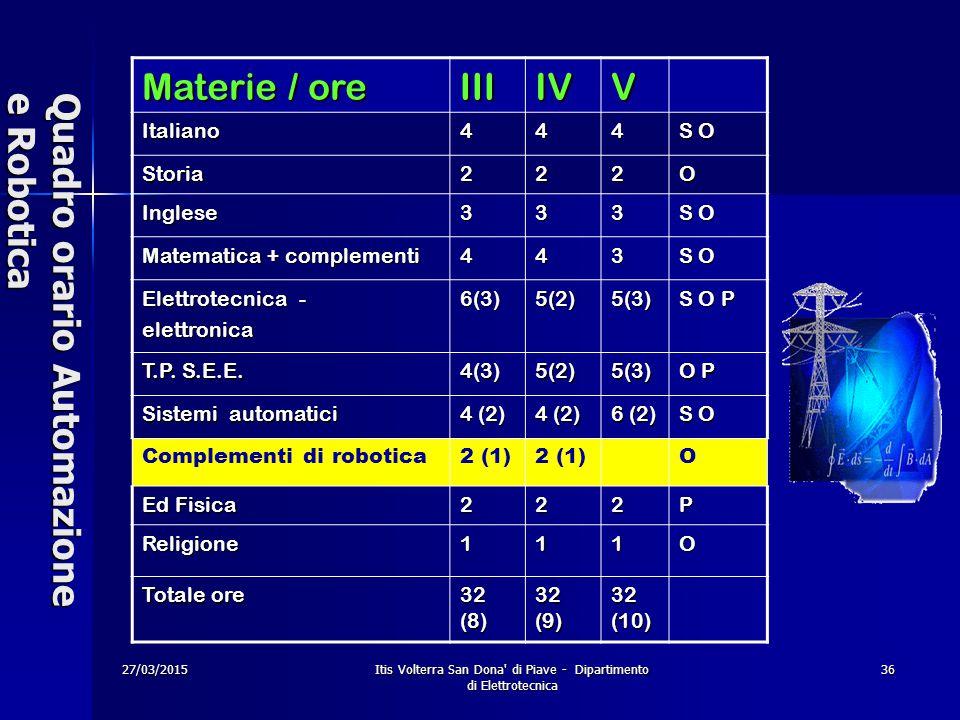 27/03/2015 Itis Volterra San Dona' di Piave - Dipartimento di Elettrotecnica 36 Quadro orario Automazione e Robotica Materie / ore IIIIVV Italiano444