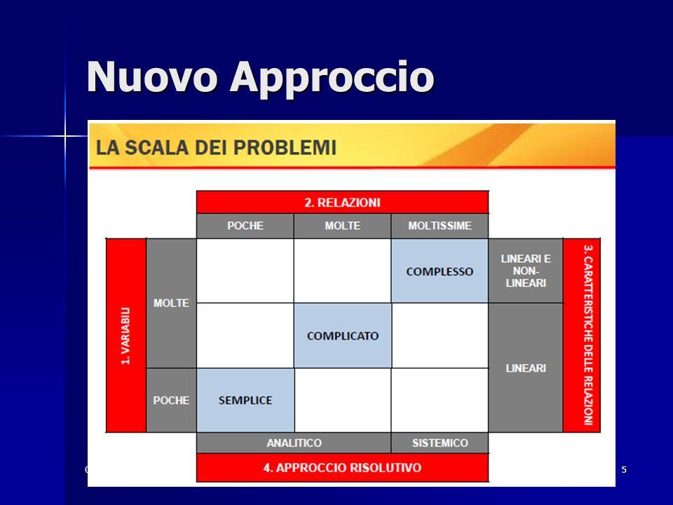 06/12/12 Itis Volterra San Dona' di Piave - Dipartimento di Elettrotecnica 5 Nuovo Approccio