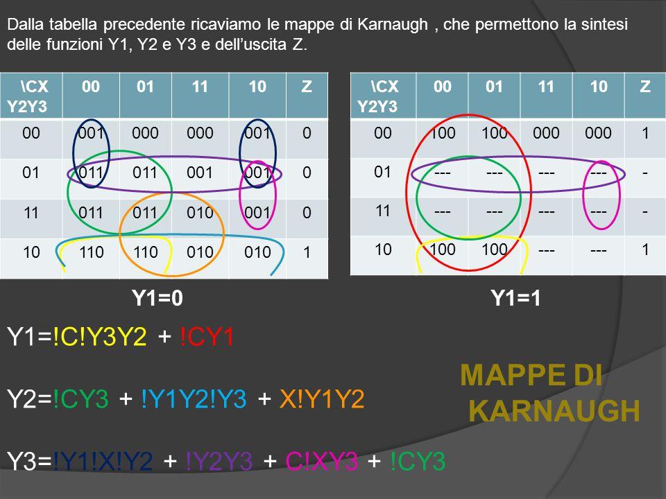 \CX Y2Y3 00011110Z 00001000 0010 01011 001 0 11011 0100010 10110 010 1 \CX Y2Y3 00011110Z 00100 000 1 01--- - 11--- - 10100 --- 1 Y1=0Y1=1 Dalla tabella precedente ricaviamo le mappe di Karnaugh, che permettono la sintesi delle funzioni Y1, Y2 e Y3 e dell'uscita Z.
