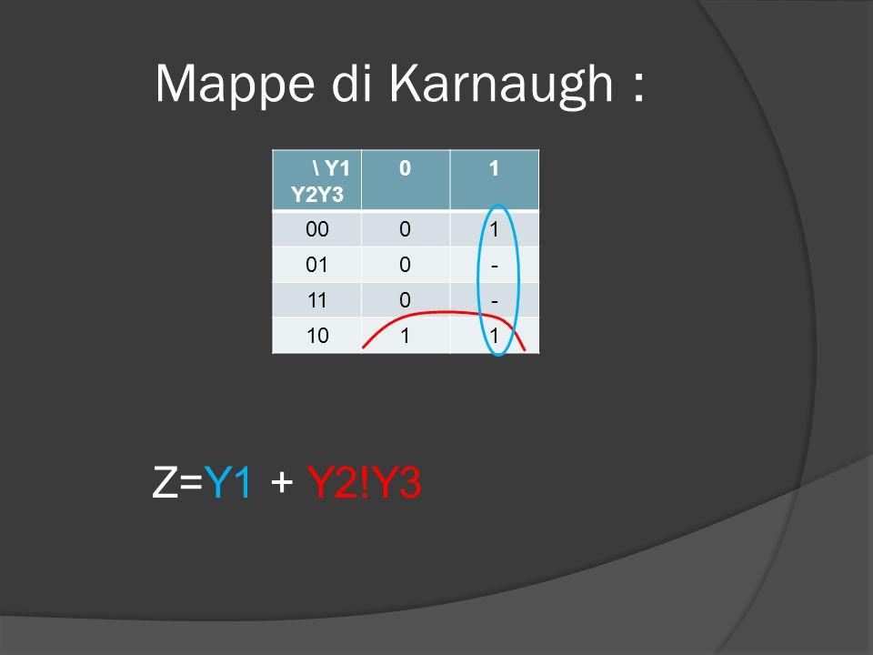 Mappe di Karnaugh : \ Y1 Y2Y3 01 0001 010- 110- 1011 Z=Y1 + Y2!Y3