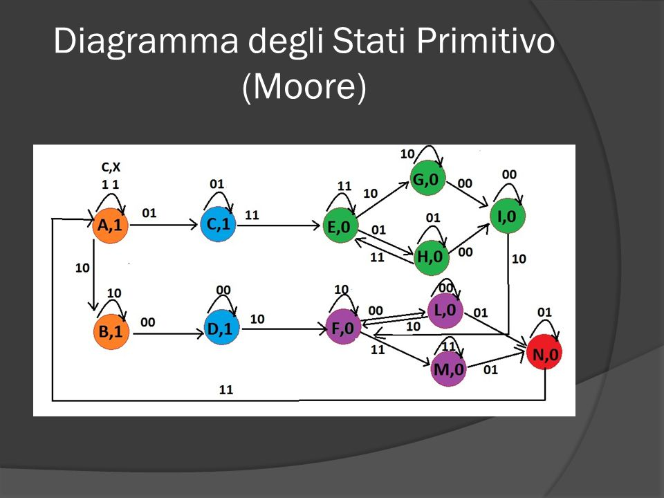Tabella degli Stati (Moore) Stati \ CX00011110Uscita A-CAB1 BD--B1 CDCE-1 DD--F1 E-HEG0 FL-MF0 GI--G0 HIHE-0 II--F0 LLN-F0 M-NM-0 N-NA-0