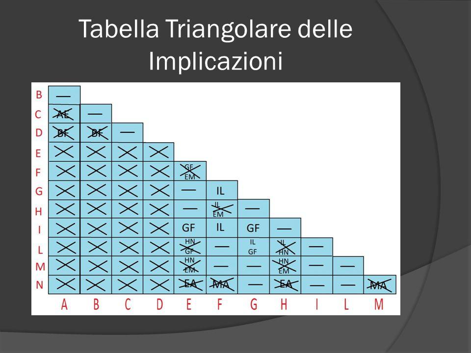 Tabella Triangolare delle Implicazioni