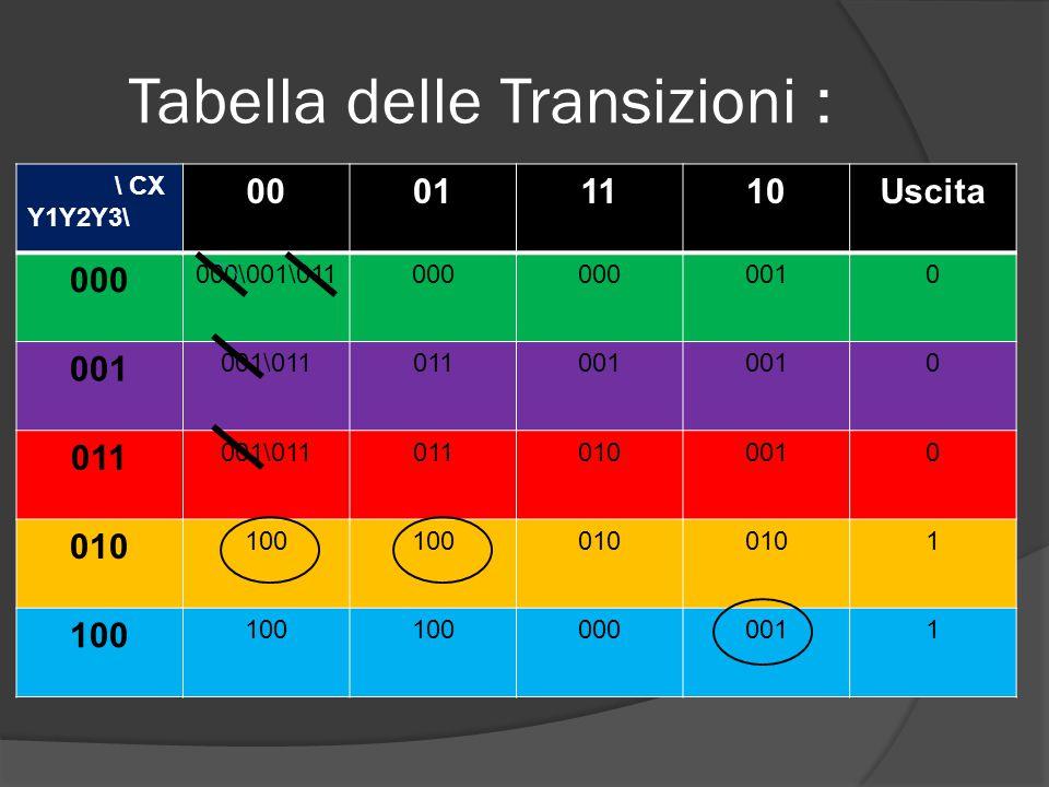 Tabella delle Transizioni : \ CX Y1Y2Y3\ 00011110Uscita 000 000\001\011000 0010 001\011011001 0 011 001\0110110100010 010 100 010 1 100 0000011