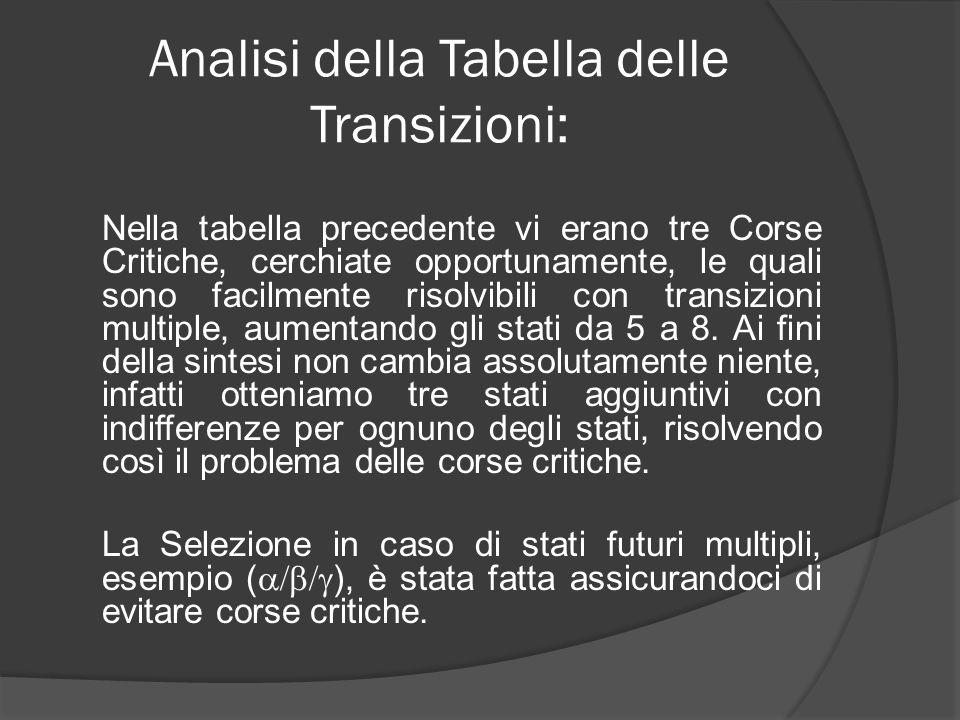 Tabella priva di Corse Critiche : \ CX Y1Y2Y3\ 00011110Uscita 000 001000 0010 011 001 0 011 0100010 010 110 010 1 100 000 1 101 --- - 111 --- - 110 100 --- 1