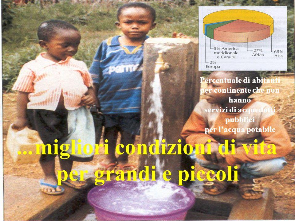 ...migliori condizioni di vita per grandi e piccoli Percentuale di abitanti per continente che non hanno servizi di acquedotti pubblici per l'acqua po