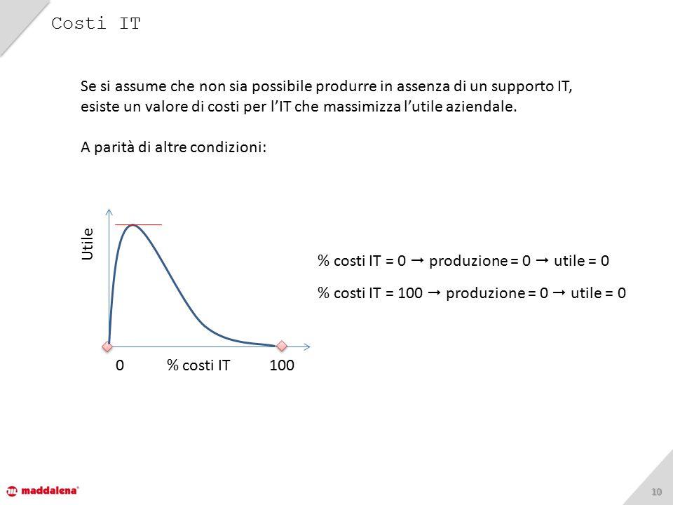 1010 Costi IT % costi IT = 0  produzione = 0  utile = 0 Utile % costi IT = 100  produzione = 0  utile = 0 0 % costi IT 100 Se si assume che non si
