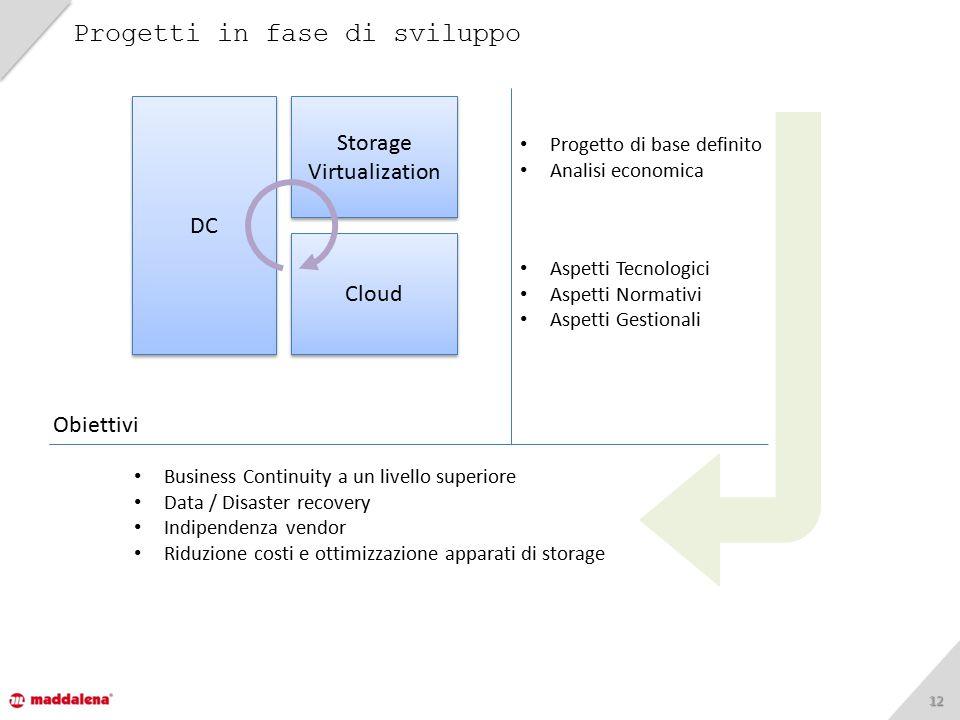 1212 Progetti in fase di sviluppo DC Storage Virtualization Cloud Progetto di base definito Analisi economica Aspetti Tecnologici Aspetti Normativi As