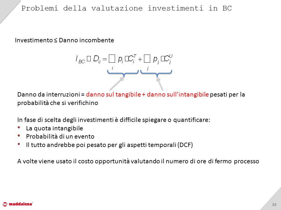 1414 Problemi della valutazione investimenti in BC Danno da interruzioni = danno sul tangibile + danno sull'intangibile pesati per la probabilità che