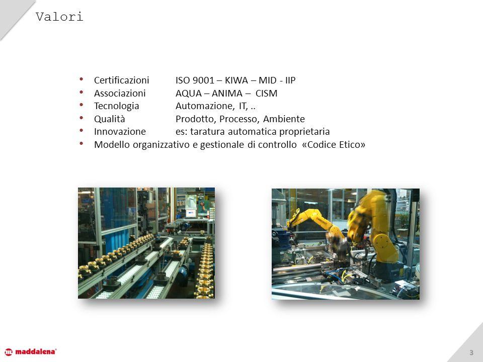 33 CertificazioniISO 9001 – KIWA – MID - IIP Associazioni AQUA – ANIMA – CISM Tecnologia Automazione, IT,.. QualitàProdotto, Processo, Ambiente Innova