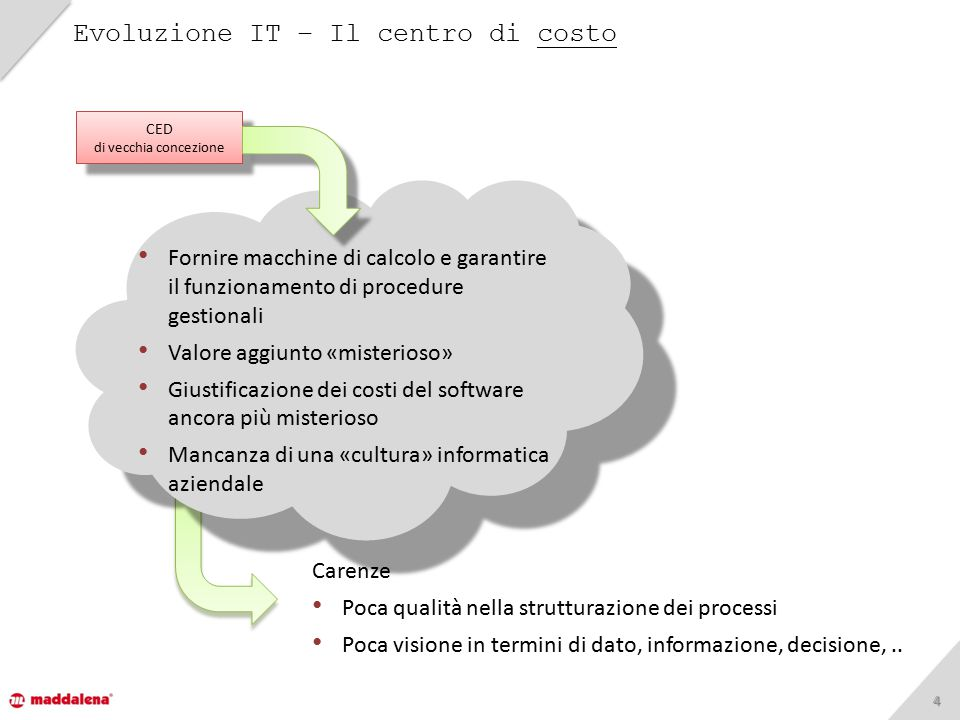 44 Evoluzione IT – Il centro di costo Fornire macchine di calcolo e garantire il funzionamento di procedure gestionali Valore aggiunto «misterioso» Gi