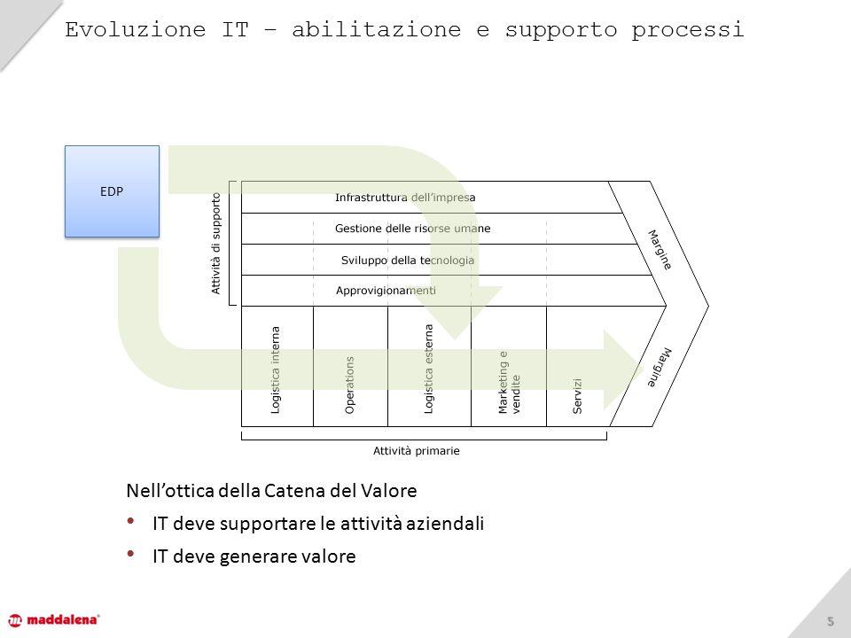55 Evoluzione IT – abilitazione e supporto processi EDP Nell'ottica della Catena del Valore IT deve supportare le attività aziendali IT deve generare