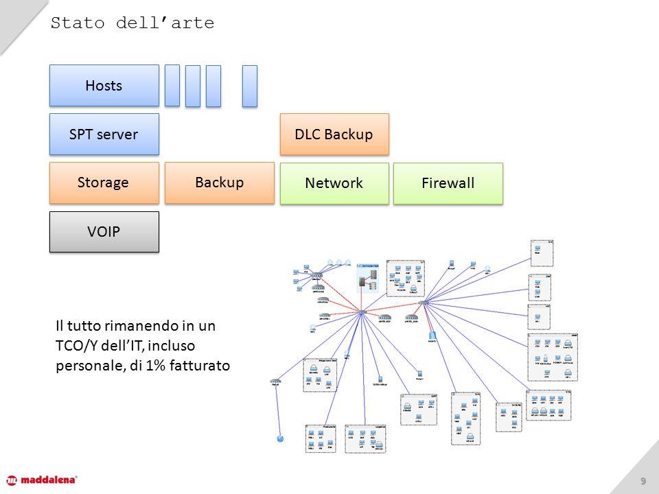 99 Stato dell'arte Backup DLC Backup Hosts SPT server Firewall Storage Network VOIP Il tutto rimanendo in un TCO/Y dell'IT, incluso personale, di 1% f