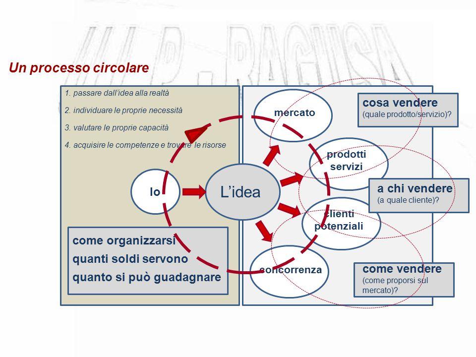 Un processo circolare L'idea Io mercato clienti potenziali concorrenza prodotti servizi cosa vendere (quale prodotto/servizio)? a chi vendere (a quale