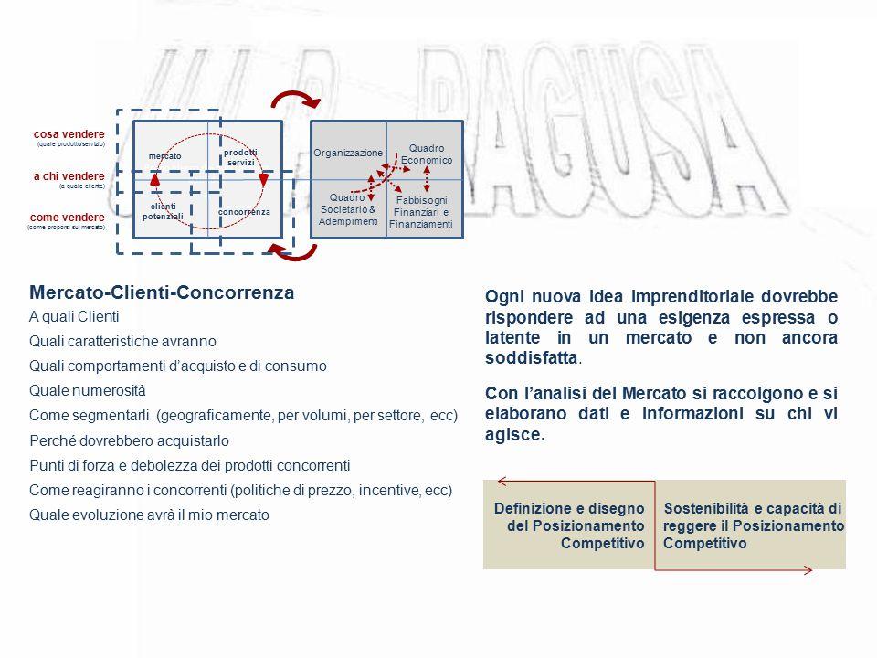 Mercato-Clienti-Concorrenza A quali Clienti Quali caratteristiche avranno Quali comportamenti d'acquisto e di consumo Quale numerosità Come segmentarl