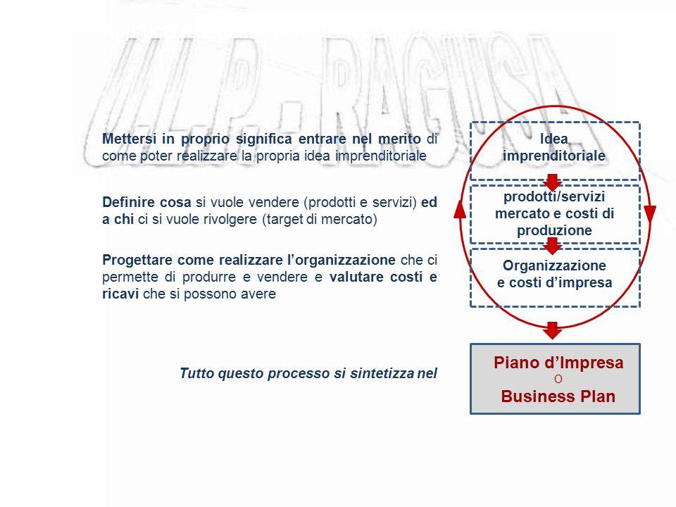 Approcci e percorsi: perché un piano d'impresa Idea imprenditoriale prodotti/servizi mercato e costi di produzione Organizzazione e costi d'impresa Pi