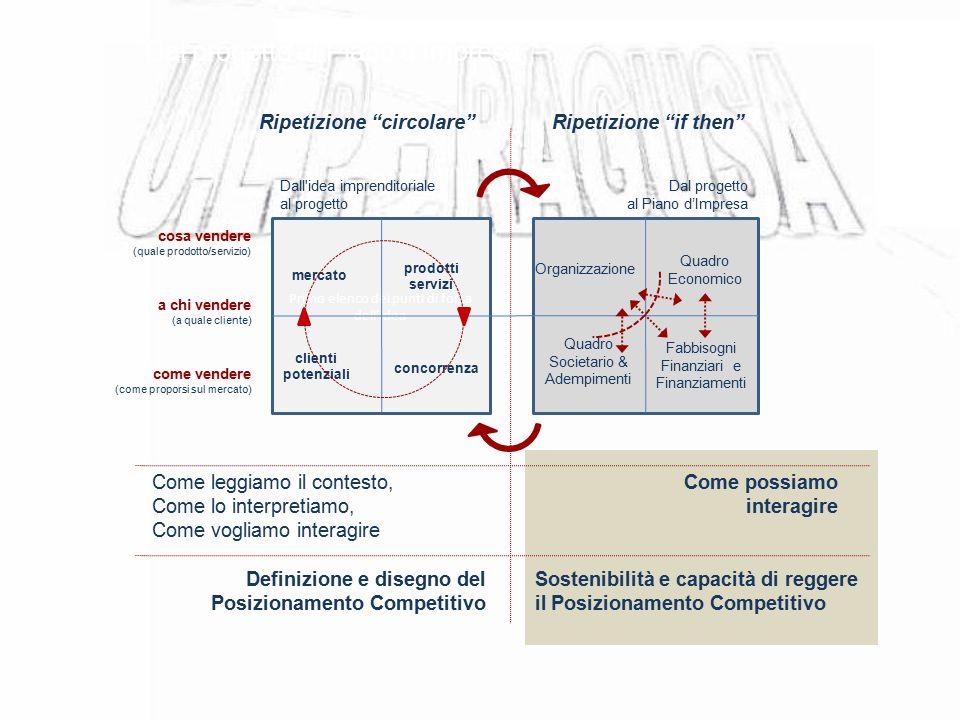 Dal progetto al Piano d'Impresa Dal progetto al Piano d'Impresa Dall'idea imprenditoriale al progetto Come leggiamo il contesto, Come lo interpretiamo