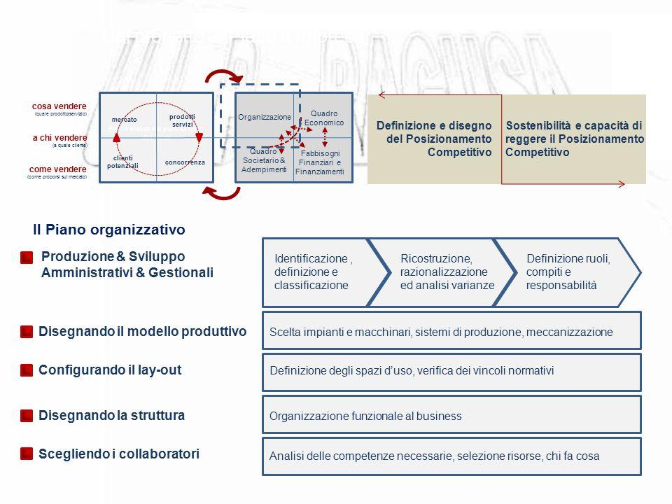 Dal progetto al Piano d'Impresa Il Piano organizzativo Primo elenco dei punti di forza dell'idea mercato prodotti servizi clienti potenziali concorren