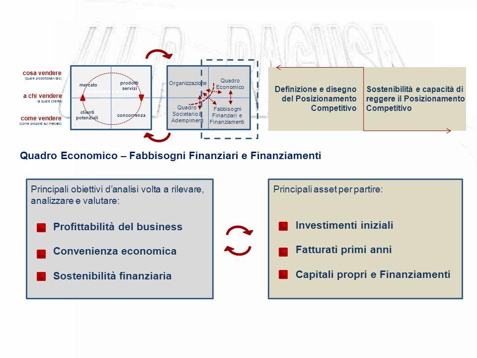 Primo elenco dei punti di forza dell'idea mercato prodotti servizi clienti potenziali concorrenza cosa vendere (quale prodotto/servizio) a chi vendere