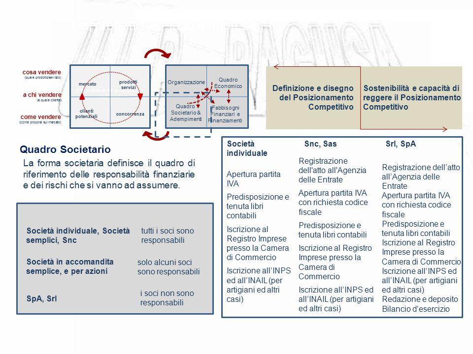 Dal progetto al Piano d'Impresa Primo elenco dei punti di forza dell'idea mercato prodotti servizi clienti potenziali concorrenza cosa vendere (quale