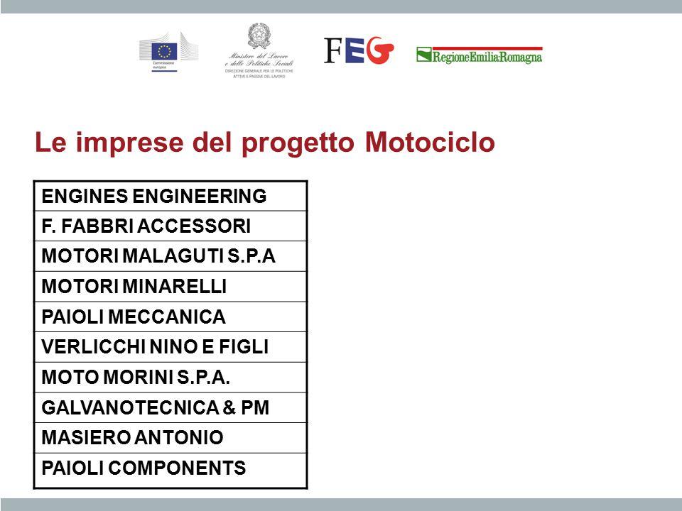 Le imprese del progetto Motociclo ENGINES ENGINEERING F. FABBRI ACCESSORI MOTORI MALAGUTI S.P.A MOTORI MINARELLI PAIOLI MECCANICA VERLICCHI NINO E FIG