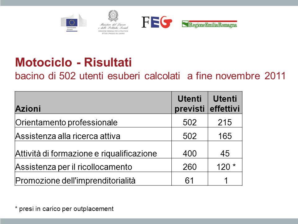 Azioni Utenti previsti Utenti effettivi Orientamento professionale502215 Assistenza alla ricerca attiva502165 Attività di formazione e riqualificazion
