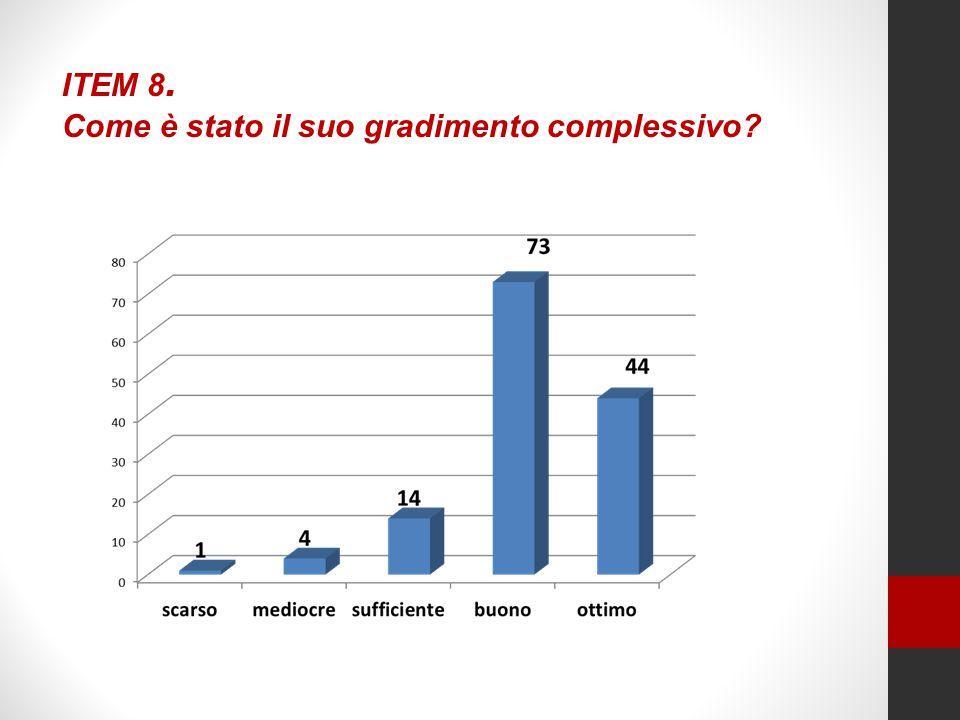 ITEM 8. Come è stato il suo gradimento complessivo?